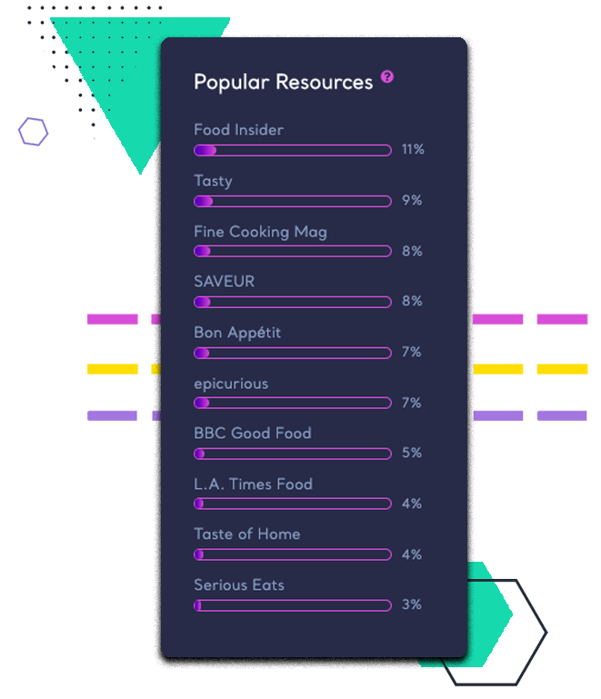 Popular Resources